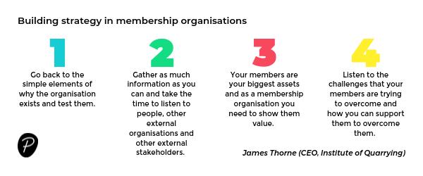 Building strategy in membership organisations