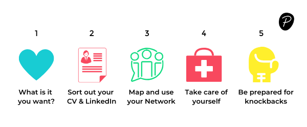 Tips to getting anew job in senior leadership - cv, network, prepare, look after yourself